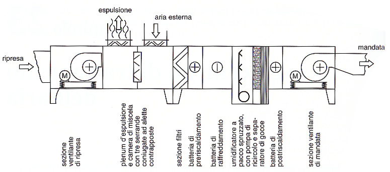 Schema impianto unit trattamento aria fare di una mosca for Deumidificatore funzionamento